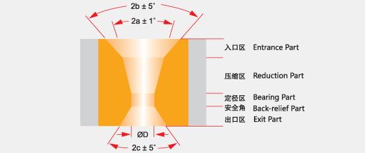 拉丝模和模芯结构示意图及其工作原理